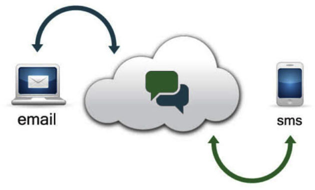 archiving SMS software